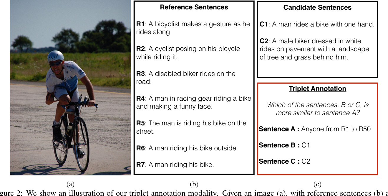Figure 3 for CIDEr: Consensus-based Image Description Evaluation