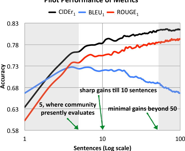 Figure 4 for CIDEr: Consensus-based Image Description Evaluation