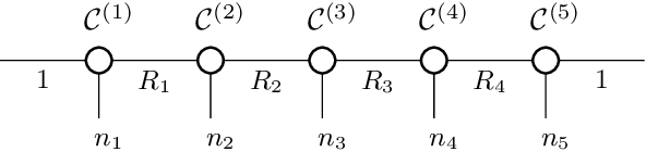 Figure 1 for Spectral Tensor Train Parameterization of Deep Learning Layers