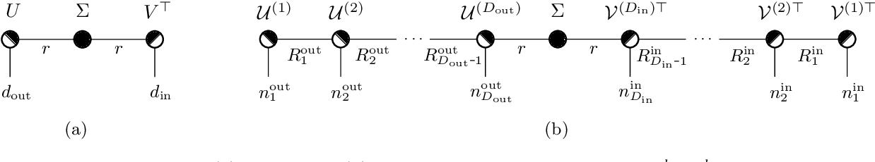 Figure 3 for Spectral Tensor Train Parameterization of Deep Learning Layers