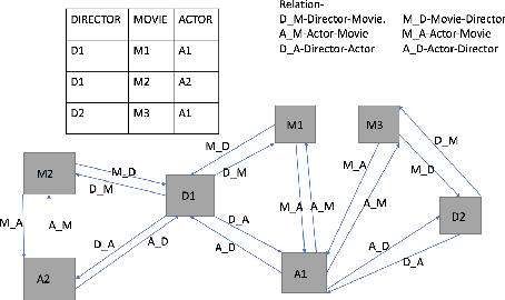 Figure 1 for On Embeddings in Relational Databases