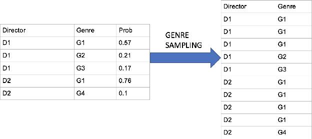 Figure 3 for On Embeddings in Relational Databases