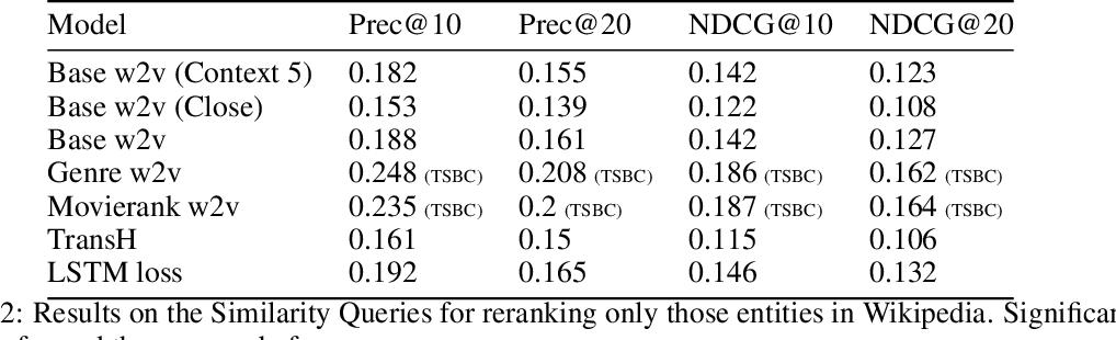 Figure 4 for On Embeddings in Relational Databases