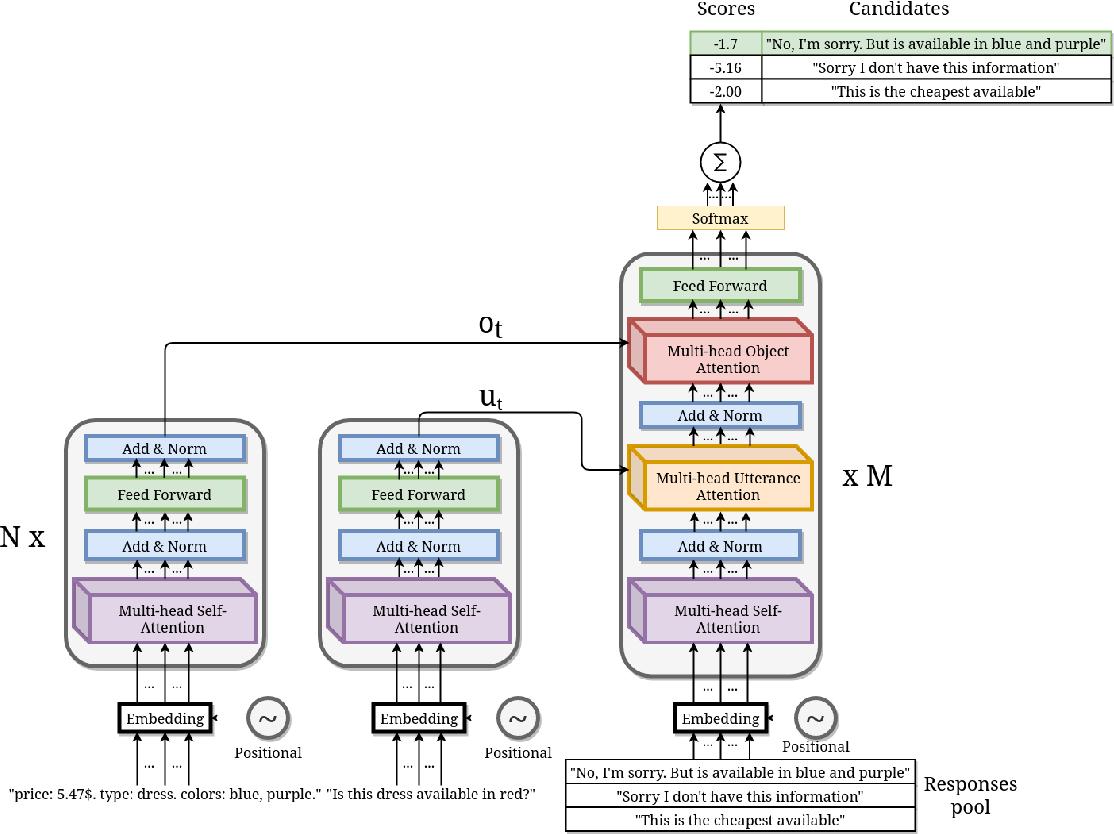 Figure 1 for A Response Retrieval Approach for Dialogue Using a Multi-Attentive Transformer