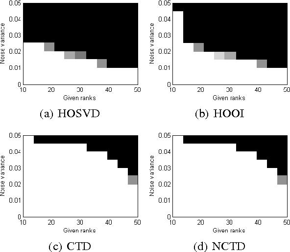 Figure 3 for Generalized Higher-Order Tensor Decomposition via Parallel ADMM