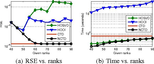 Figure 4 for Generalized Higher-Order Tensor Decomposition via Parallel ADMM