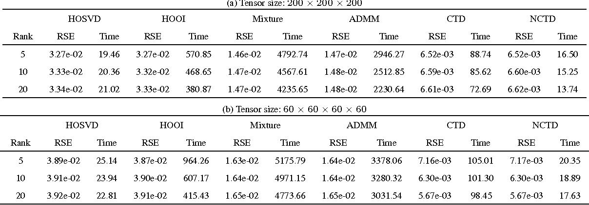 Figure 2 for Generalized Higher-Order Tensor Decomposition via Parallel ADMM