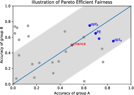 Figure 3 for What is Fair? Exploring Pareto-Efficiency for Fairness Constrained Classifiers