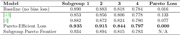Figure 4 for What is Fair? Exploring Pareto-Efficiency for Fairness Constrained Classifiers