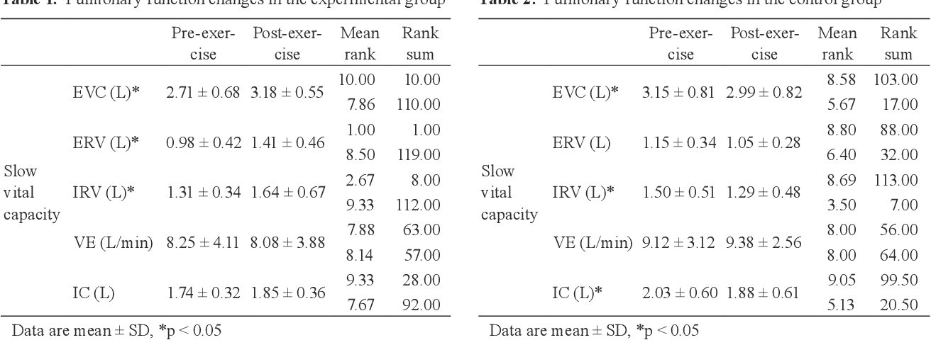 Table 2. Pulmonary function changes in the control group