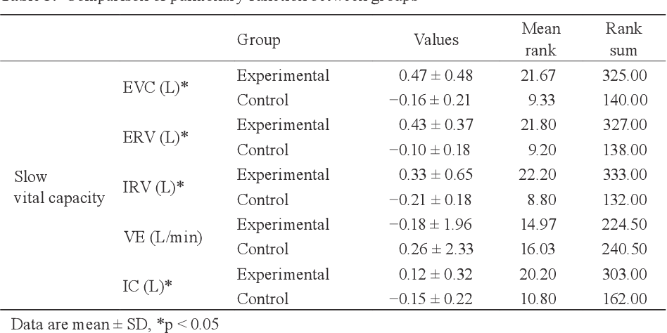 Table 3. Comparison of pulmonary function between groups