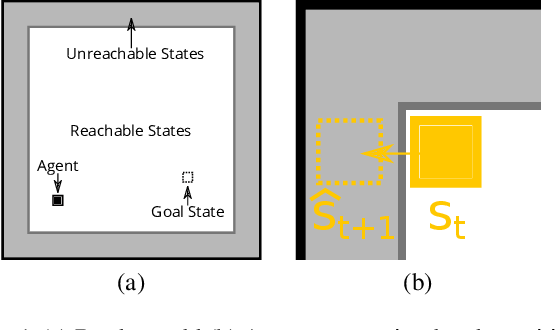 Figure 1 for Hallucinating Value: A Pitfall of Dyna-style Planning with Imperfect Environment Models
