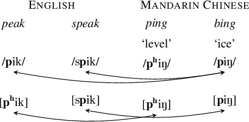 Figure 1 for Universal Phone Recognition with a Multilingual Allophone System
