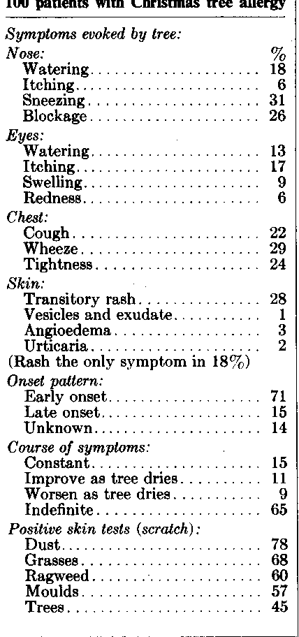 Table Iv From Christmas Tree Allergy Mould And Pollen Studies