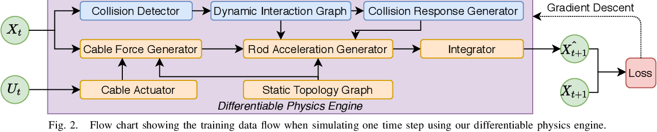 Figure 2 for An End-to-End Differentiable but Explainable Physics Engine for Tensegrity Robots: Modeling and Control