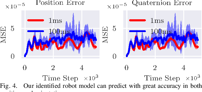 Figure 3 for An End-to-End Differentiable but Explainable Physics Engine for Tensegrity Robots: Modeling and Control