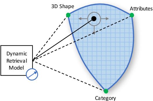 Figure 1 for Towards Traversing the Continuous Spectrum of Image Retrieval