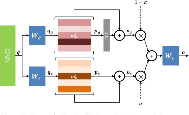 Figure 2 for Towards Traversing the Continuous Spectrum of Image Retrieval