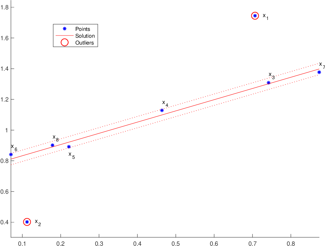 Figure 3 for Monotone Boolean Functions, Feasibility/Infeasibility, LP-type problems and MaxCon