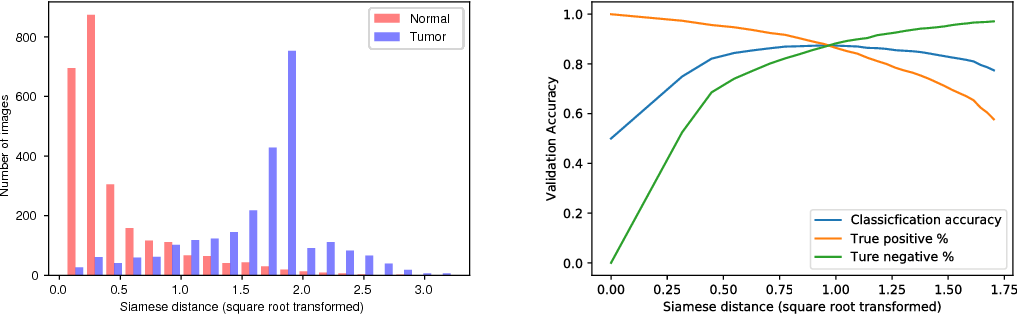 Figure 4 for Interlacing Personal and Reference Genomes for Machine Learning Disease-Variant Detection