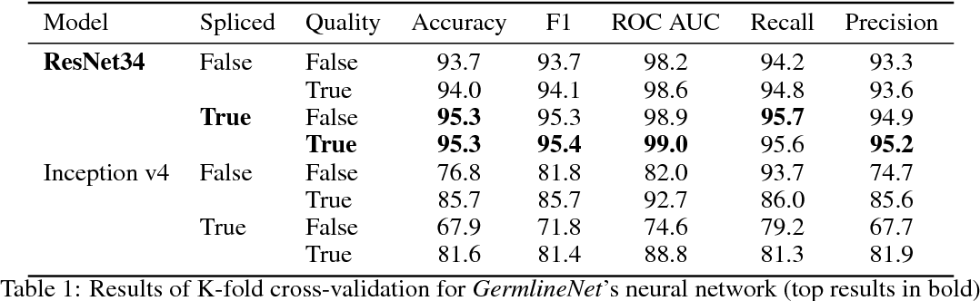 Figure 2 for Interlacing Personal and Reference Genomes for Machine Learning Disease-Variant Detection