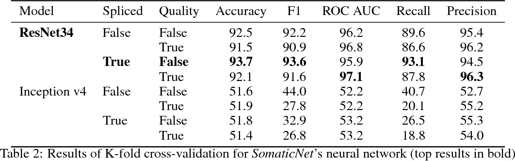 Figure 3 for Interlacing Personal and Reference Genomes for Machine Learning Disease-Variant Detection