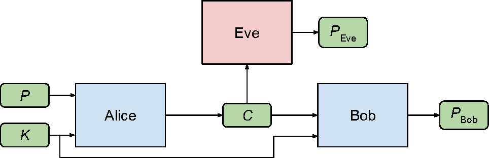 Figure 1 for Learning to Protect Communications with Adversarial Neural Cryptography