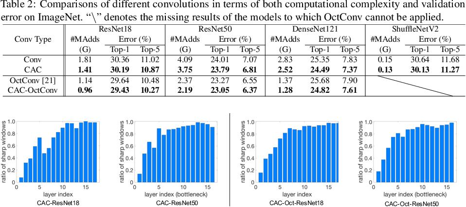 Figure 4 for Content-Aware Convolutional Neural Networks