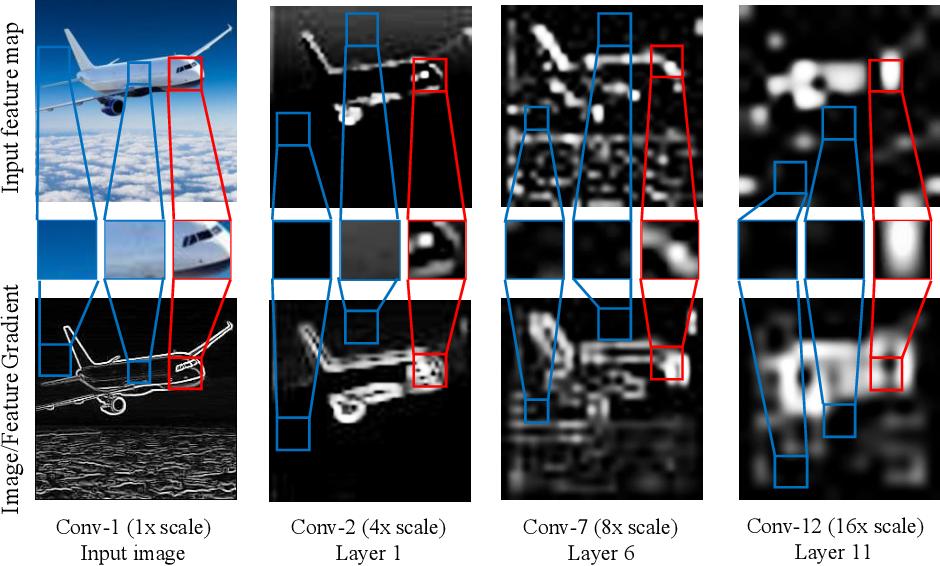 Figure 1 for Content-Aware Convolutional Neural Networks