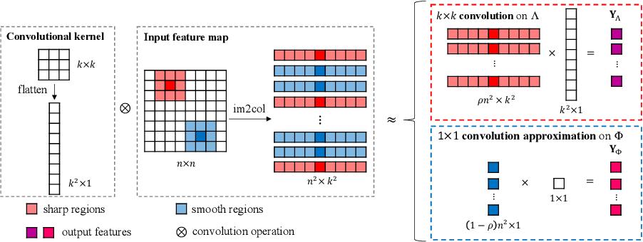 Figure 3 for Content-Aware Convolutional Neural Networks