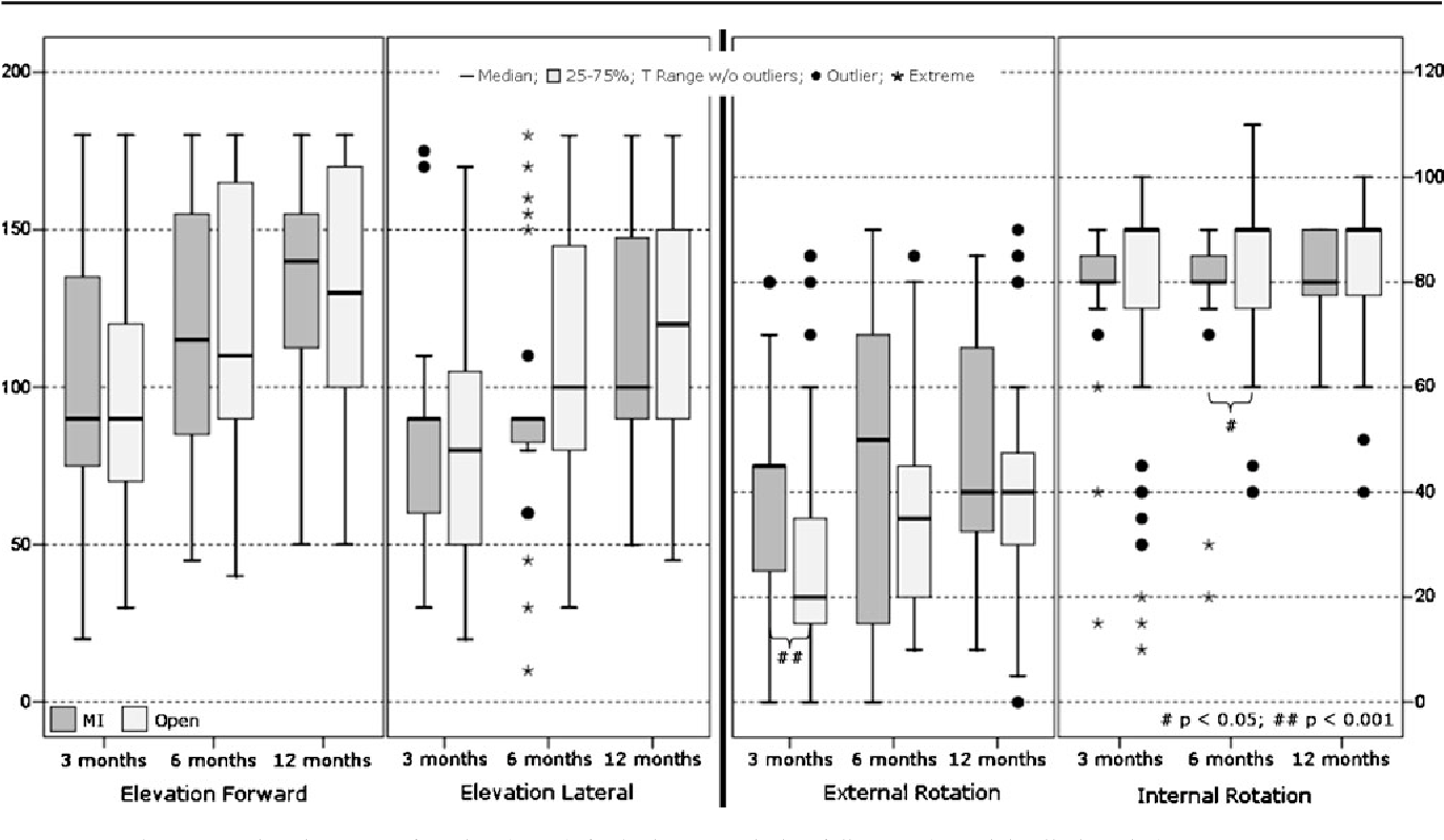 Fig. 4 Box plots comparing the range of motion (ROM) for both groups during follow-up (MI minimally invasive)