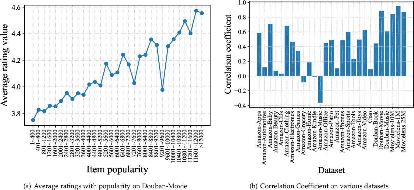 Figure 1 for Popularity Bias Is Not Always Evil: Disentangling Benign and Harmful Bias for Recommendation
