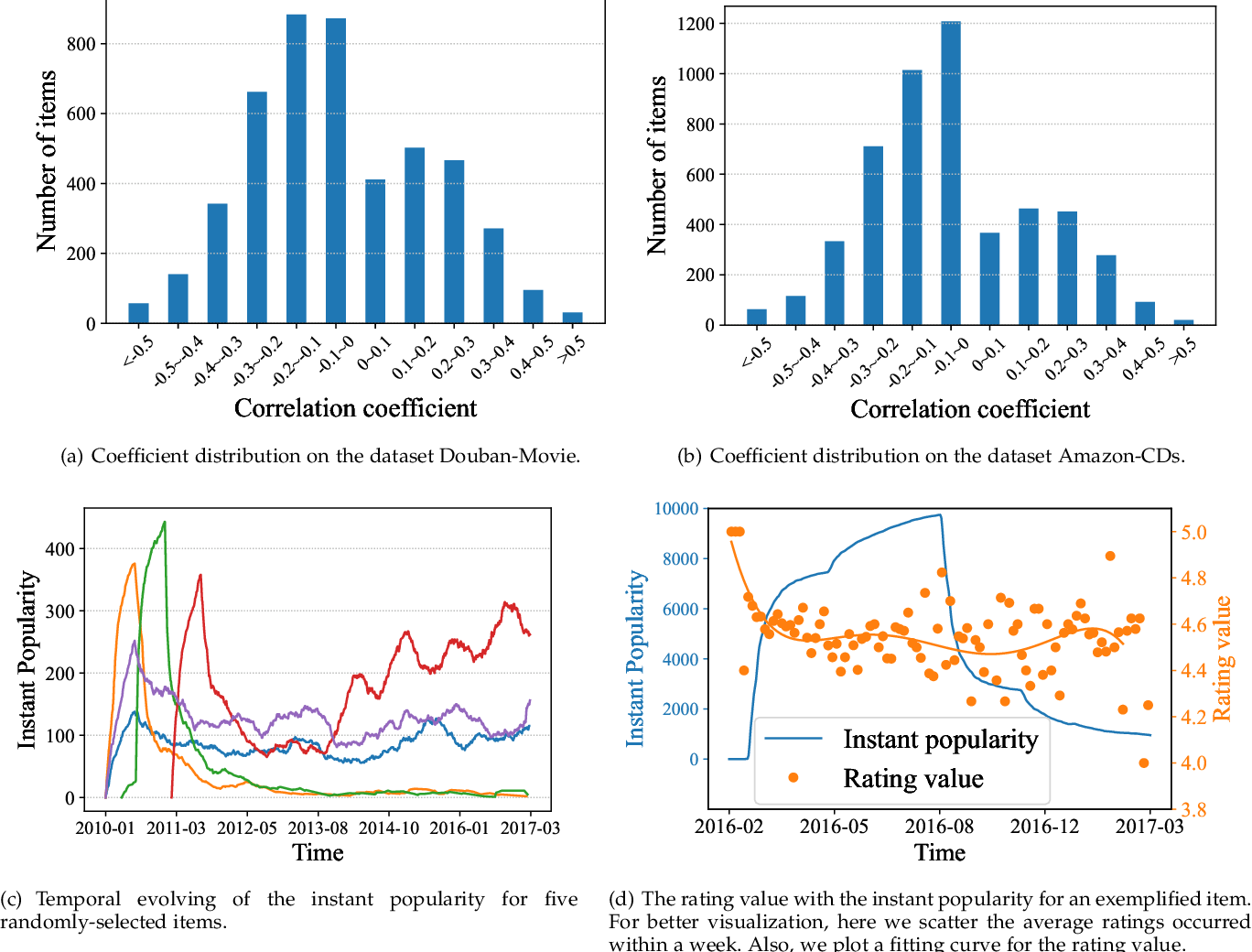 Figure 3 for Popularity Bias Is Not Always Evil: Disentangling Benign and Harmful Bias for Recommendation