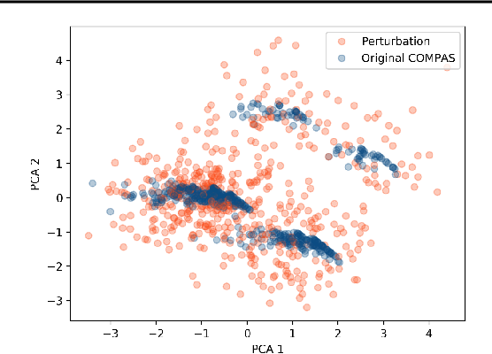 Figure 1 for Feature Attributions and Counterfactual Explanations Can Be Manipulated