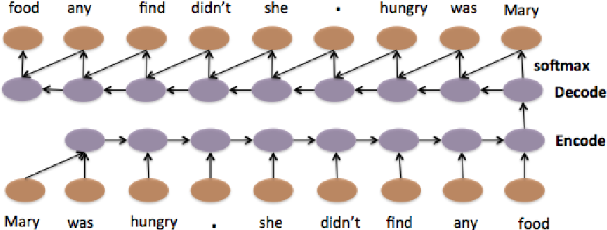 Figure 1 for A Hierarchical Neural Autoencoder for Paragraphs and Documents