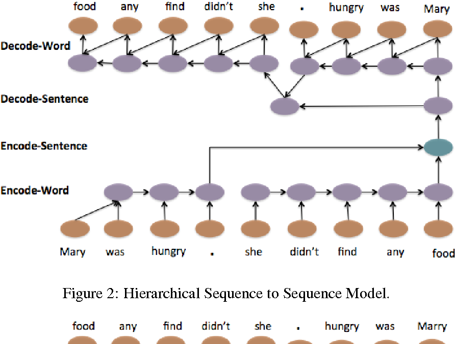 Figure 3 for A Hierarchical Neural Autoencoder for Paragraphs and Documents