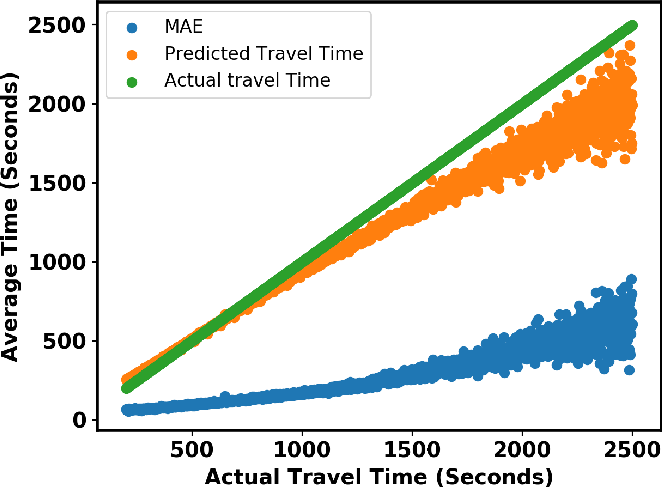 Figure 3 for A Unified Neural Network Approach for Estimating Travel Time and Distance for a Taxi Trip