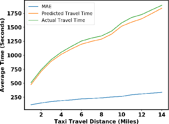 Figure 4 for A Unified Neural Network Approach for Estimating Travel Time and Distance for a Taxi Trip