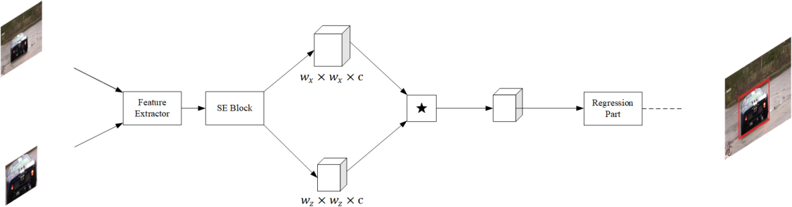 Figure 1 for Faster and Simpler Siamese Network for Single Object Tracking