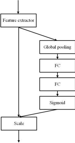 Figure 3 for Faster and Simpler Siamese Network for Single Object Tracking