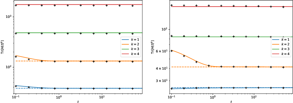 Figure 1 for The asymptotic spectrum of the Hessian of DNN throughout training