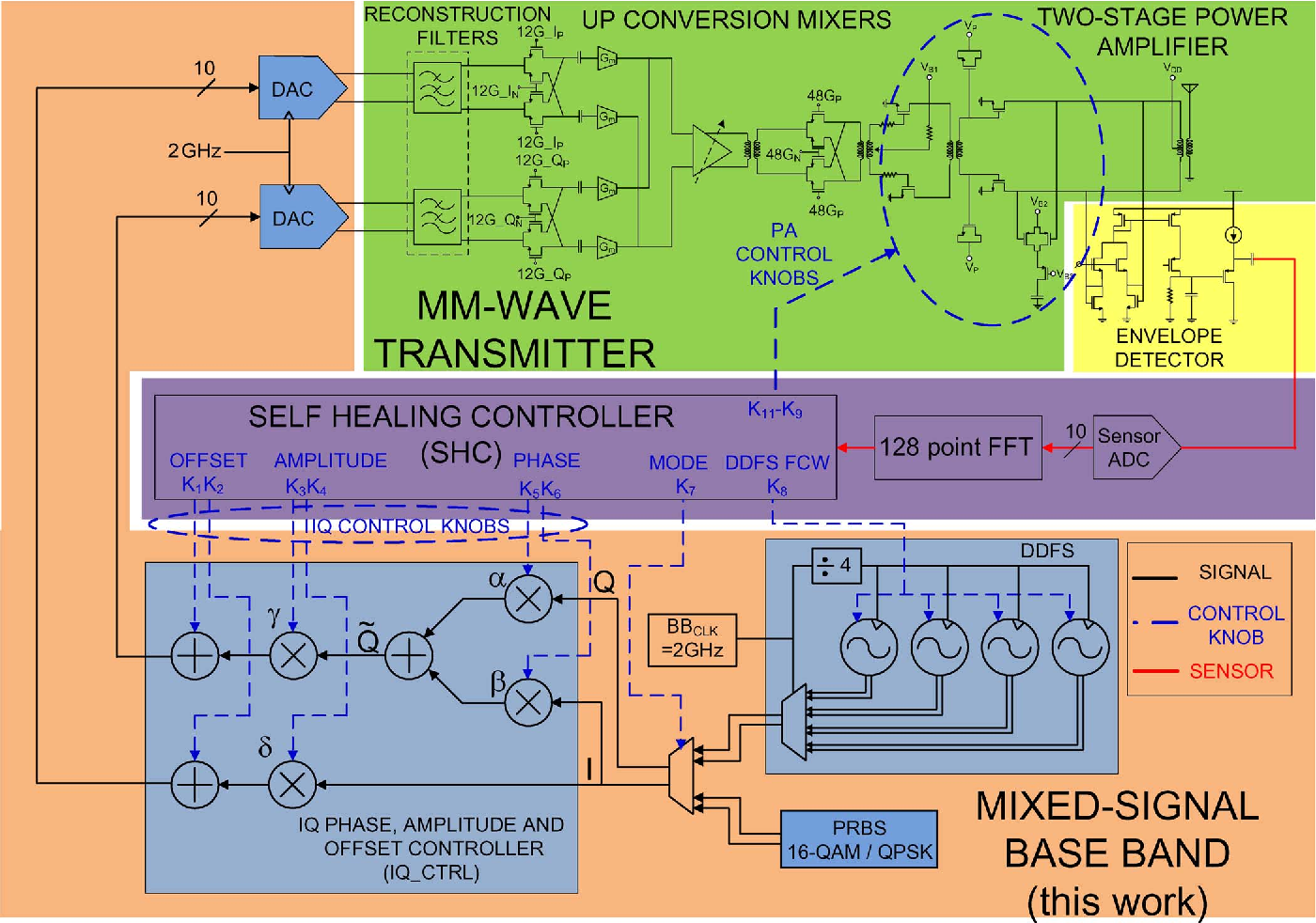 Figure 1 From A 10 Bit 2 Gs S Dac Ddfs Iq Controller Baseband 40 Millimeterwave Cmos Envelope Detector Circuits Fig Mixed Signal Bb Circuit Schematic As Part Of The Tx Section