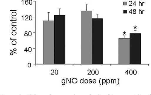 Figure 5 from Potential application of gaseous nitric oxide