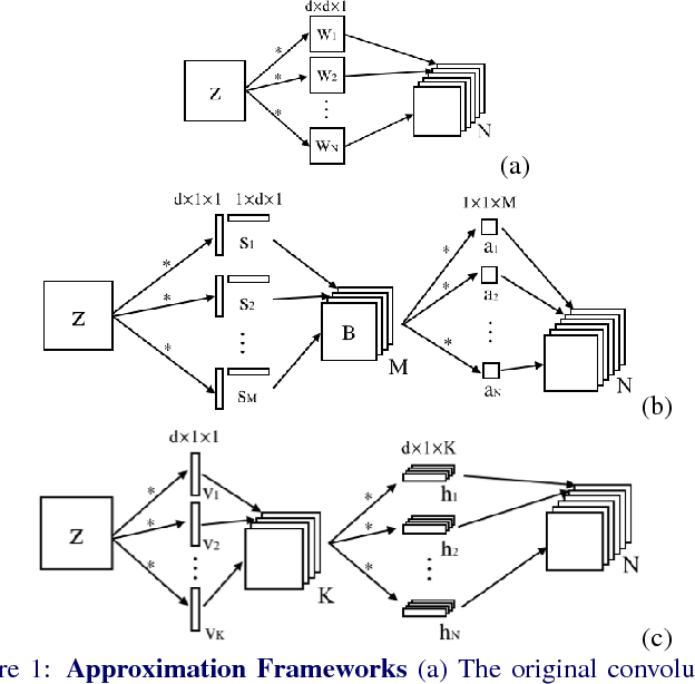 Figure 1 for Speeding up Convolutional Neural Networks with Low Rank Expansions