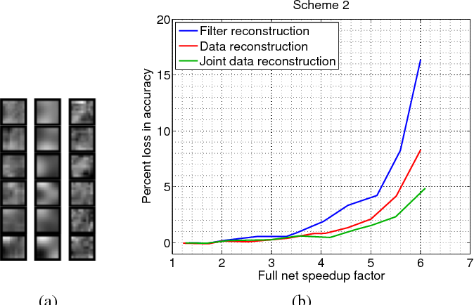 Figure 2 for Speeding up Convolutional Neural Networks with Low Rank Expansions