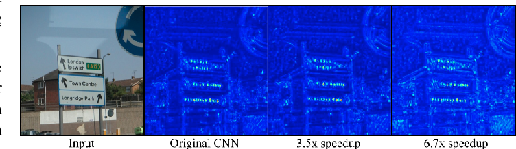 Figure 3 for Speeding up Convolutional Neural Networks with Low Rank Expansions
