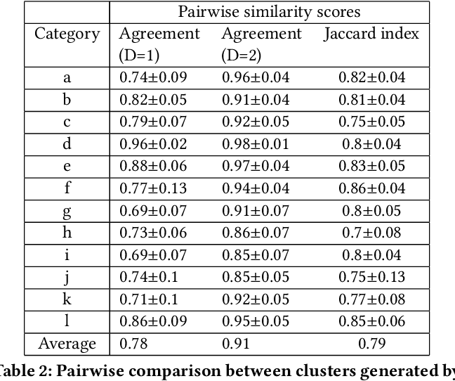 Figure 4 for Interactive Naming for Explaining Deep Neural Networks: A Formative Study