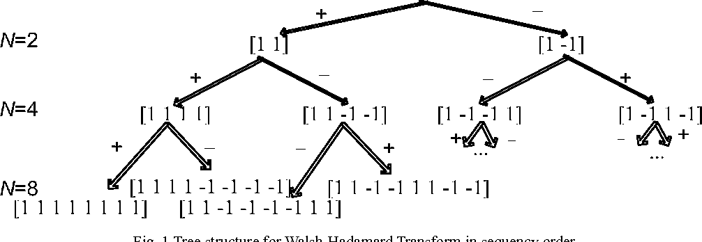 Fast algorithm for walsh hadamard transform on sliding windows figure 1 ccuart Image collections