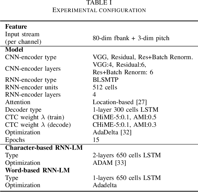 Figure 2 for CNN-based MultiChannel End-to-End Speech Recognition for everyday home environments