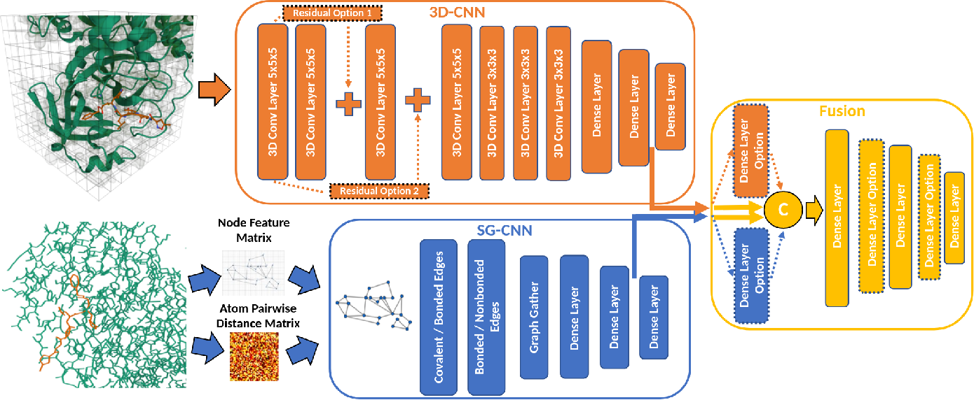 Figure 1 for High-Throughput Virtual Screening of Small Molecule Inhibitors for SARS-CoV-2 Protein Targets with Deep Fusion Models